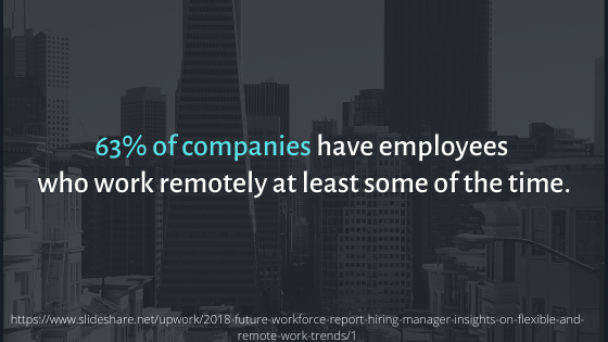 63% of companies have employees who work remotely at least some of the time.